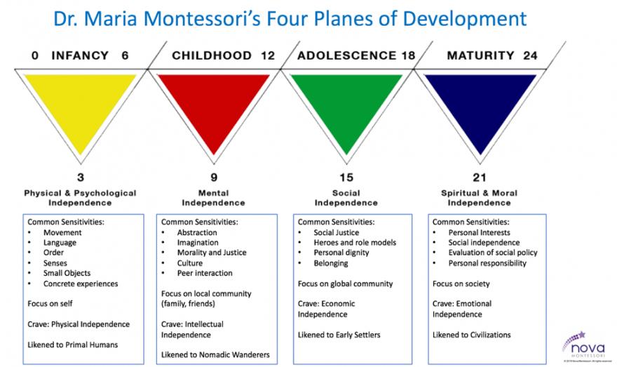 montessori theory of play